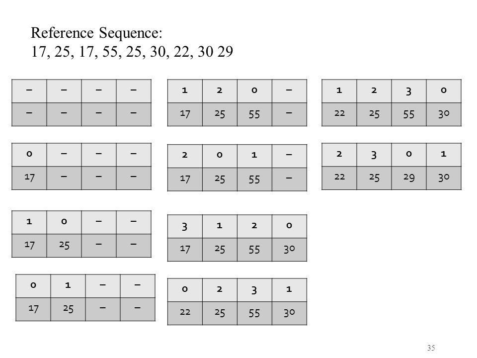 Reference Sequence: 17, 25, 17, 55, 25, 30, 22, 30 29 – 1 2 – 17 25 55