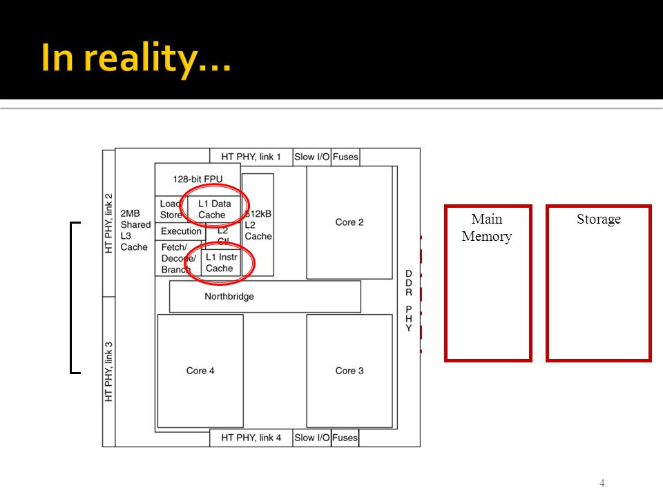 In reality… Main Memory Storage Processor Level-3 Cache Level-2 Cache