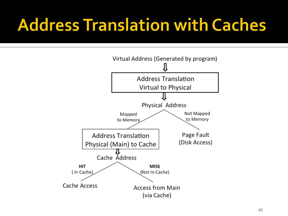 Address Translation with Caches