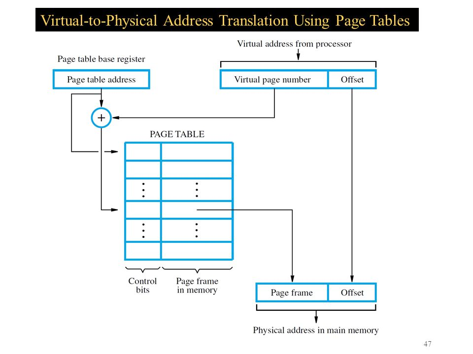 Virtual-to-Physical Address Translation Using Page Tables