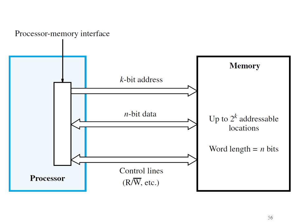 Basic relations on the dimensions of the memory in terms of the widths of address and data bus widths are shown.