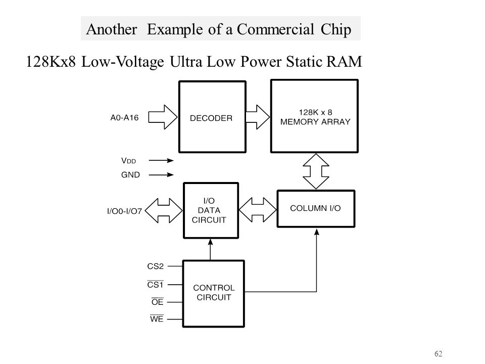 Another Example of a Commercial Chip