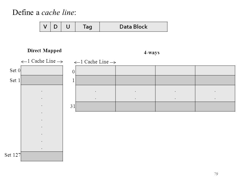 Define a cache line: V D U Tag Data Block . . Direct Mapped 4-ways
