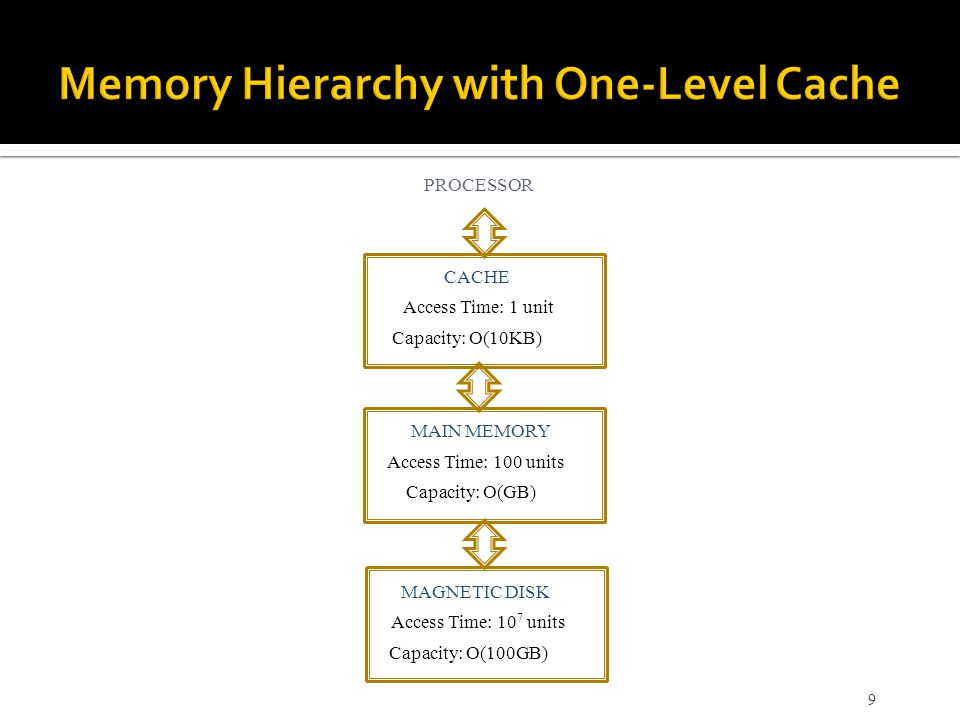 Memory Hierarchy with One-Level Cache