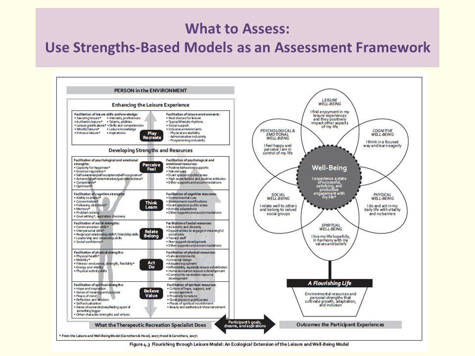 What to Assess: Use Strengths-Based Models as an Assessment Framework