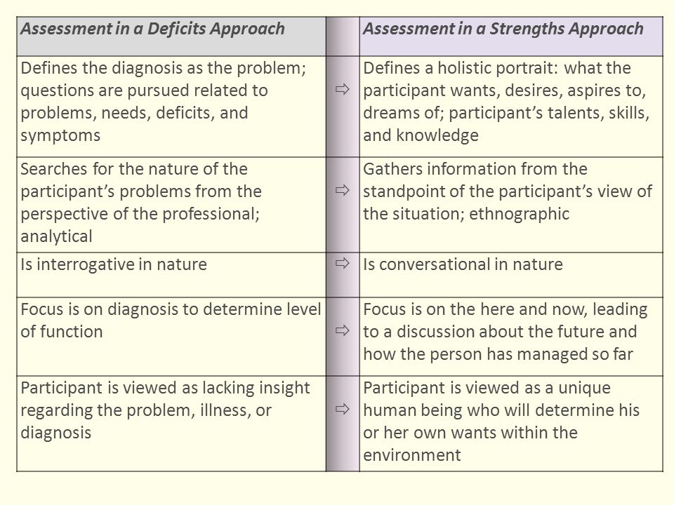 Assessment in a Deficits Approach