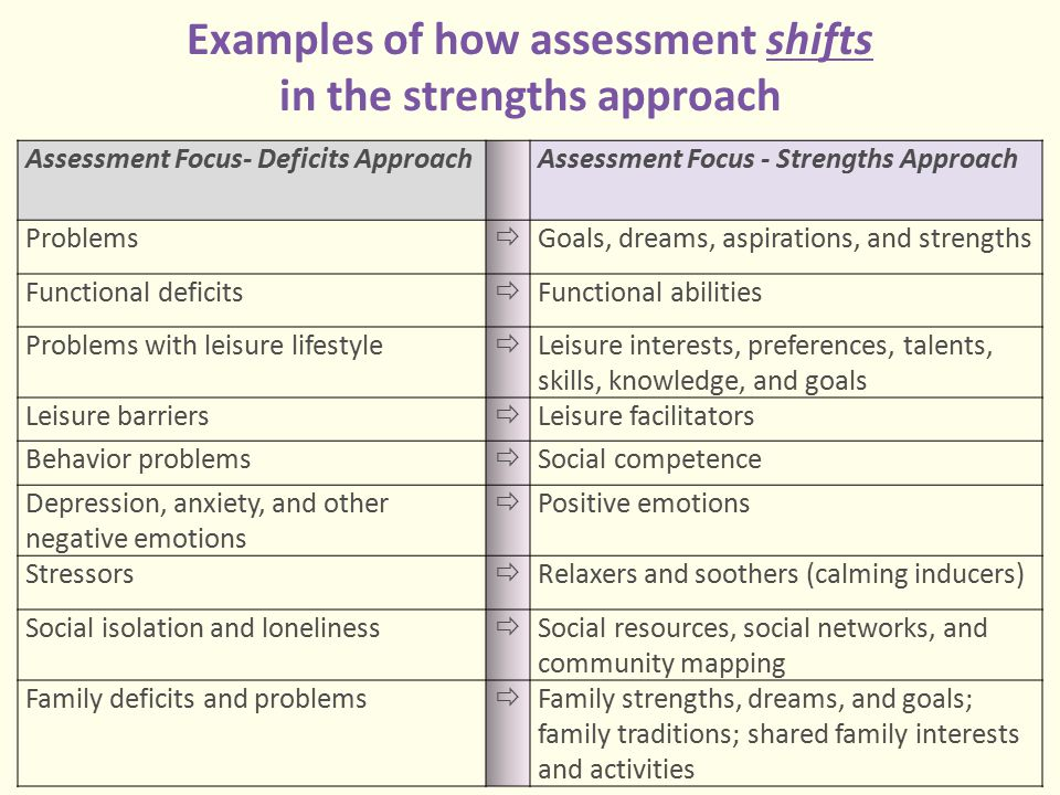 Examples of how assessment shifts in the strengths approach