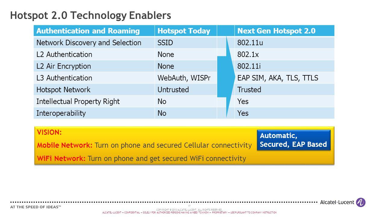 Hotspot 2.0 Technology Enablers