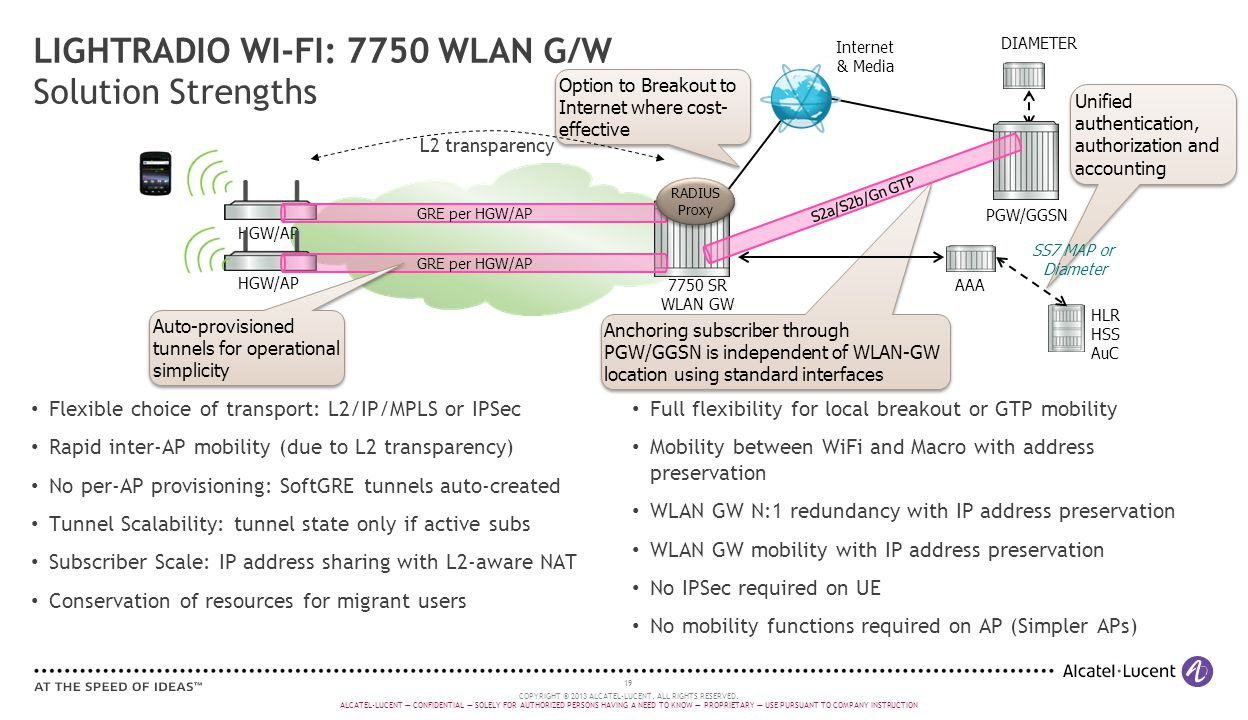 LIGHTRADIO WI-FI: 7750 WLAN G/W Solution Strengths