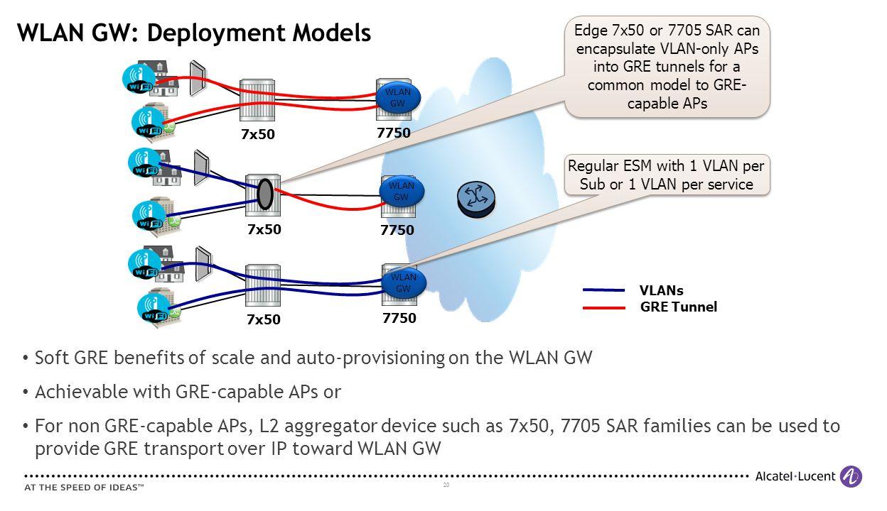 WLAN GW: Deployment Models