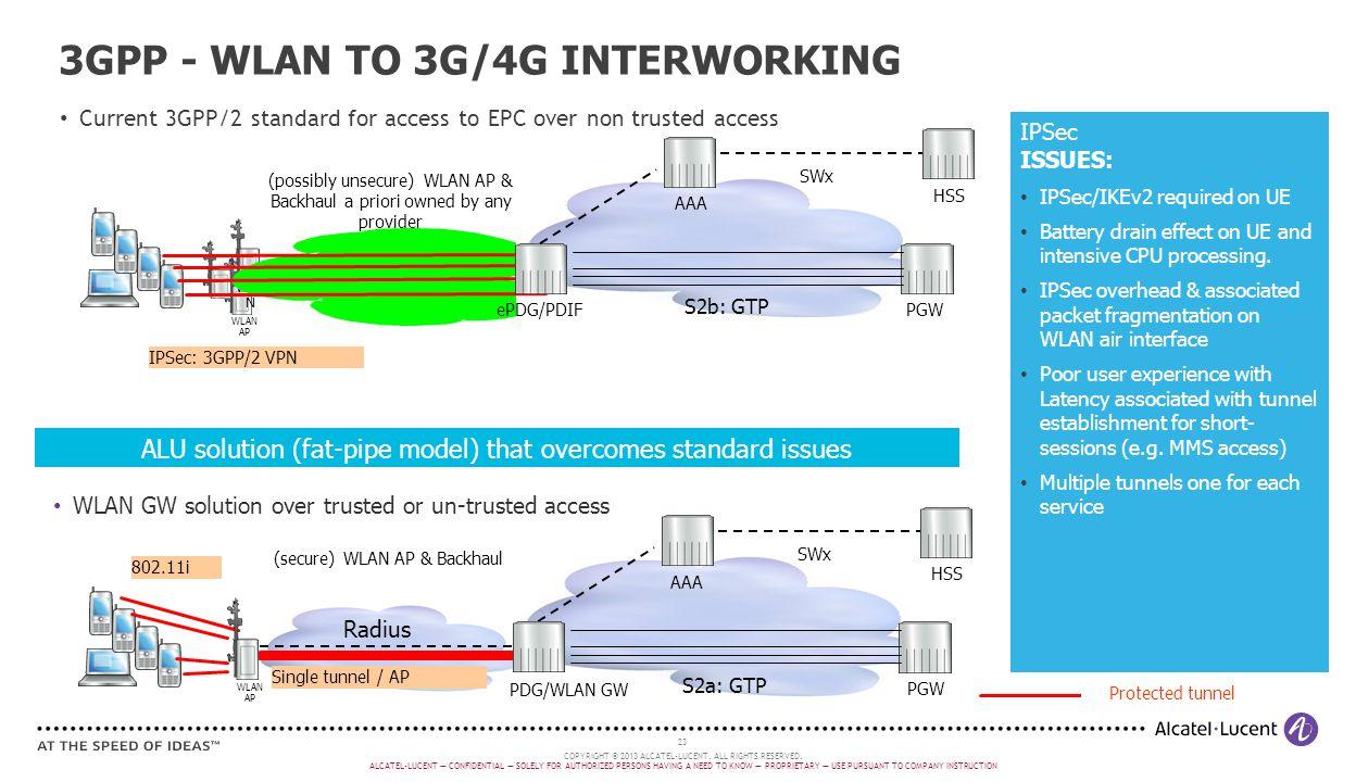 3GPP - WLAN TO 3G/4G INTERWORKING