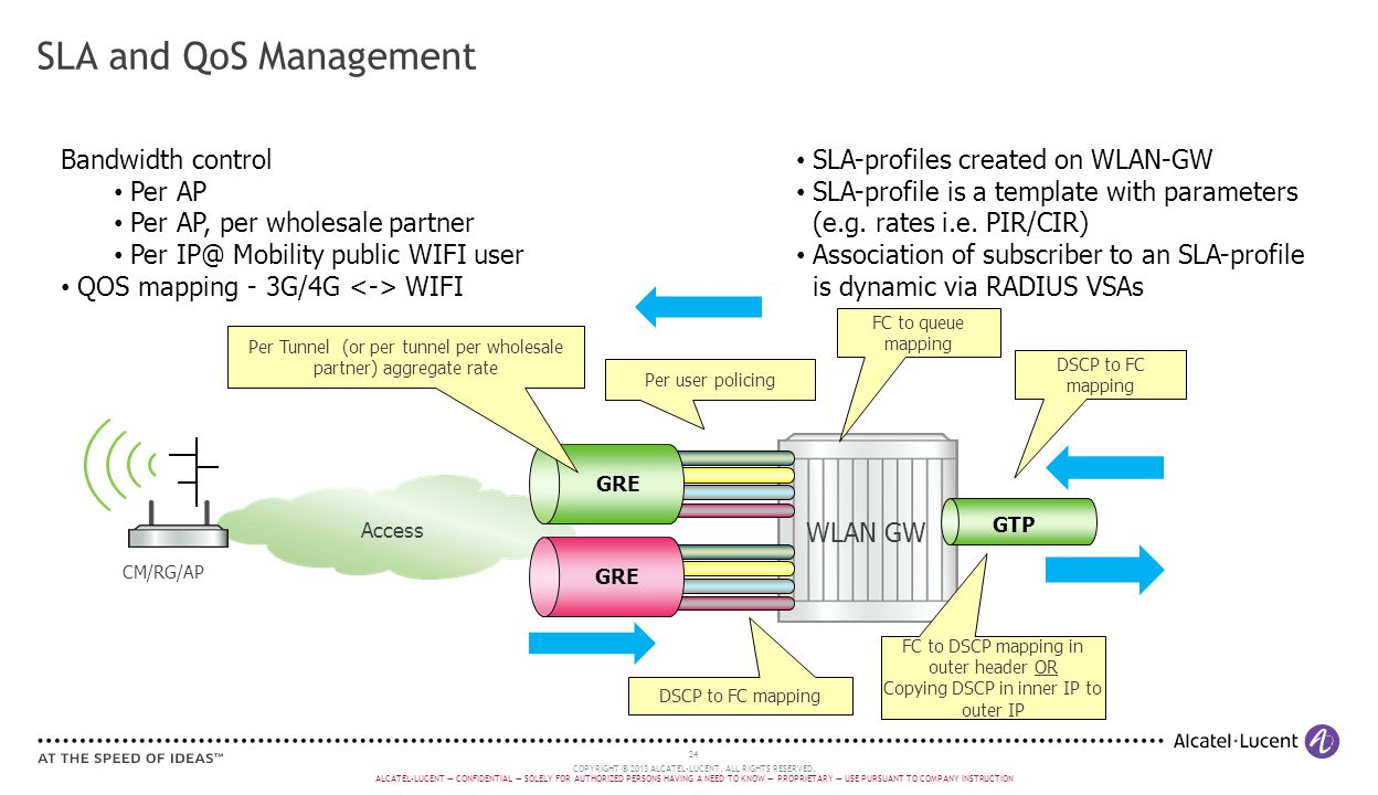 SLA and QoS Management Bandwidth control Per AP