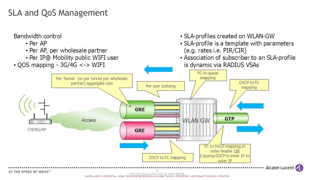 SLA and QoS Management Bandwidth control Per AP