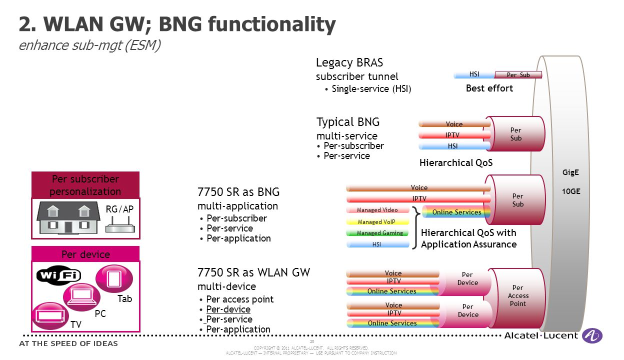 2. WLAN GW; BNG functionality enhance sub-mgt (ESM)