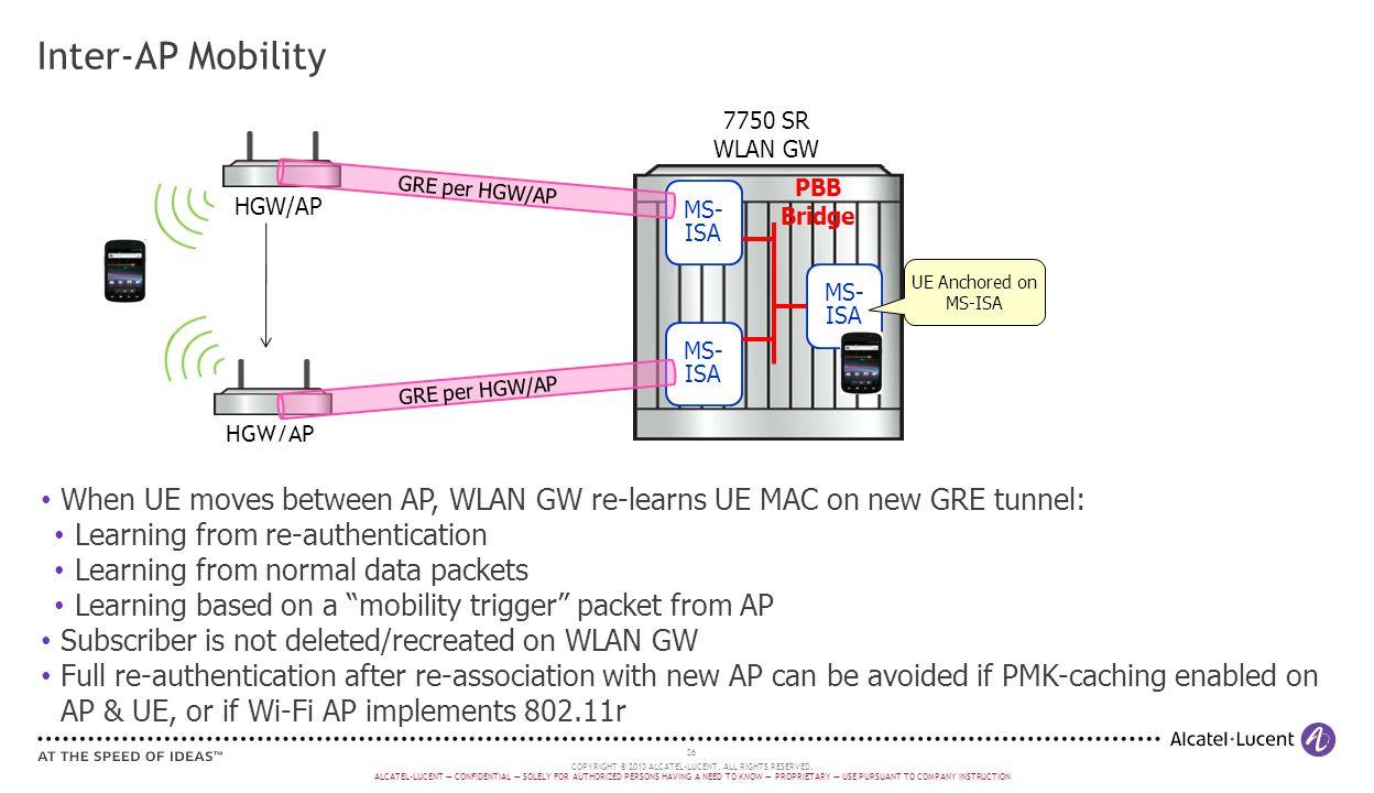 GRE per HGW/AP Inter-AP Mobility. 7750 SR. WLAN GW. PBB. Bridge. MS-ISA. HGW/AP. GRE per HGW/AP.