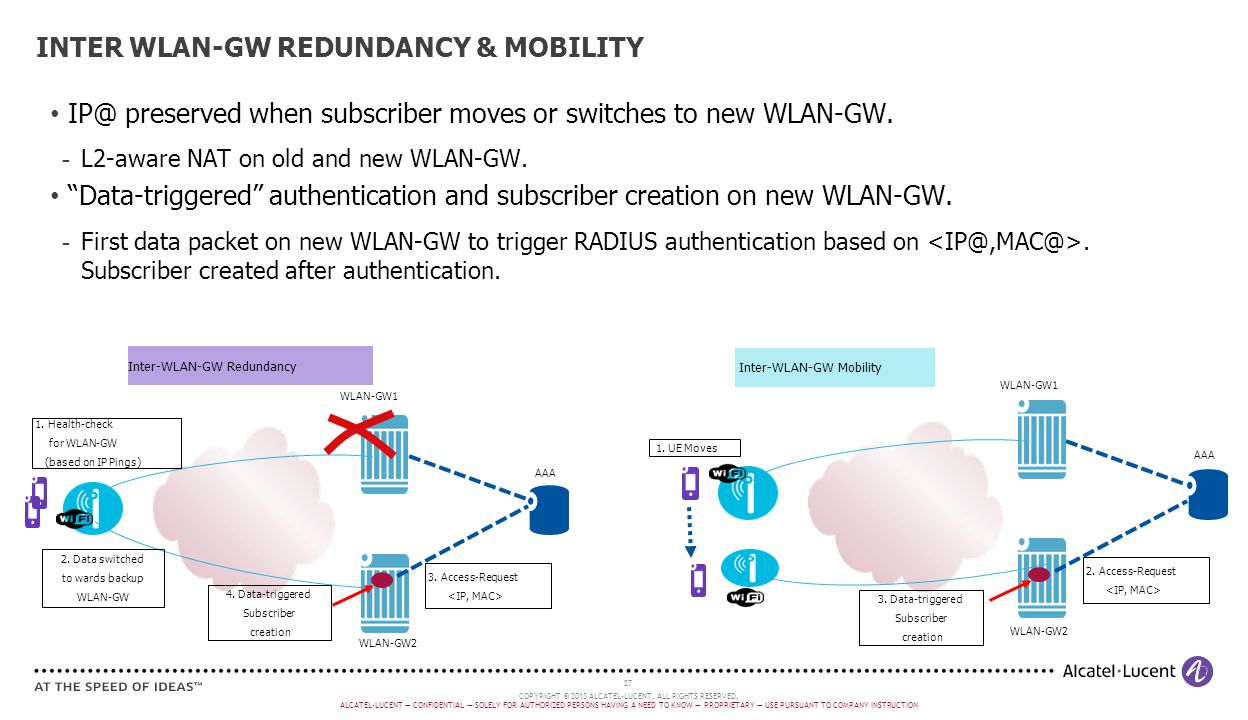 INTER WLAN-GW REDUNDANCY & MOBILITY