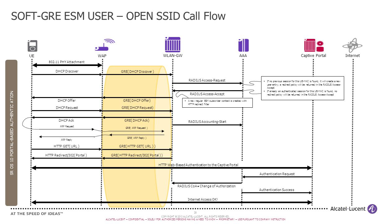 SOFT-GRE ESM USER – OPEN SSID Call Flow