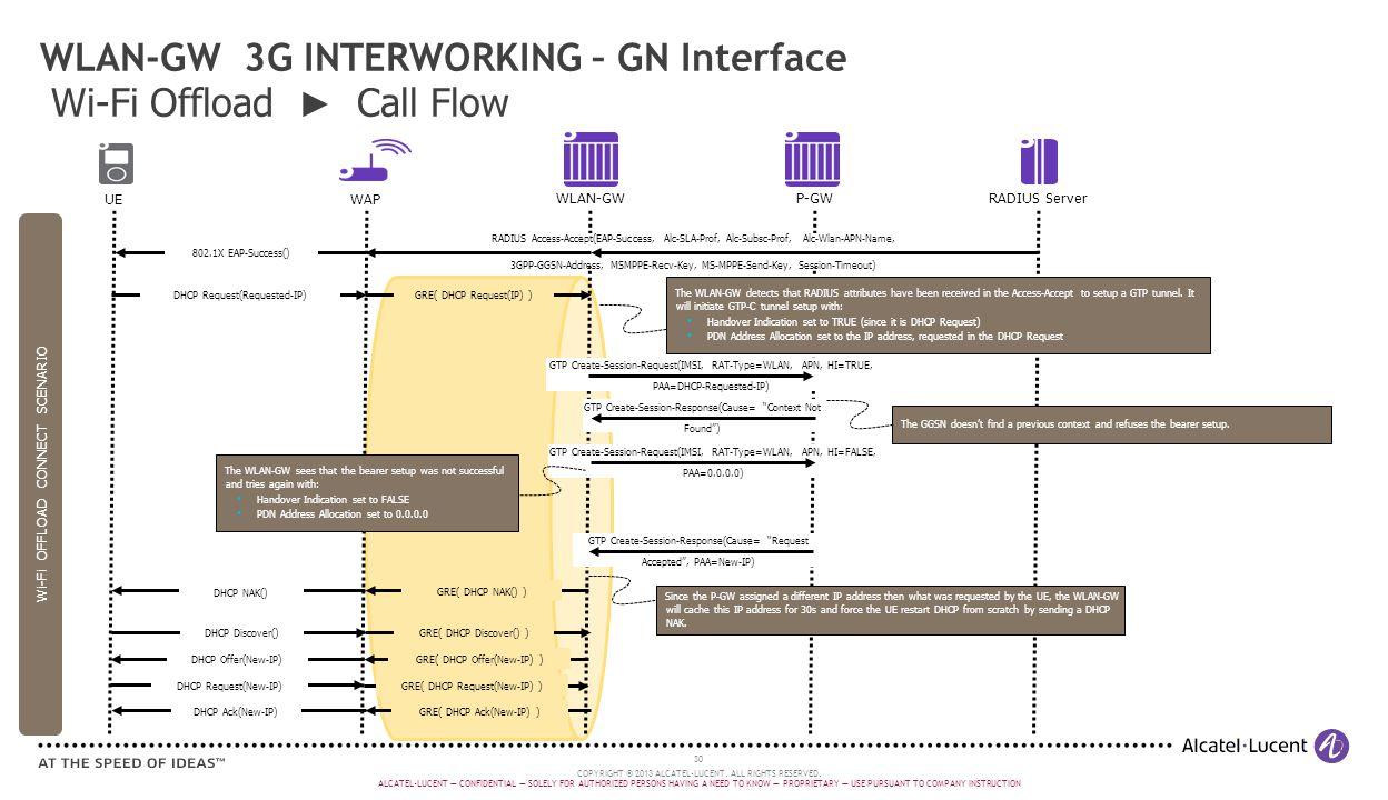 WLAN-GW 3G INTERWORKING – GN Interface Wi-Fi Offload ► Call Flow