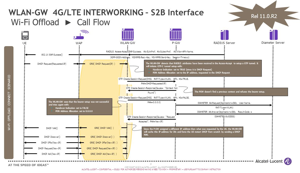 WLAN-GW 4G/LTE INTERWORKING – S2B Interface Wi-Fi Offload ► Call Flow