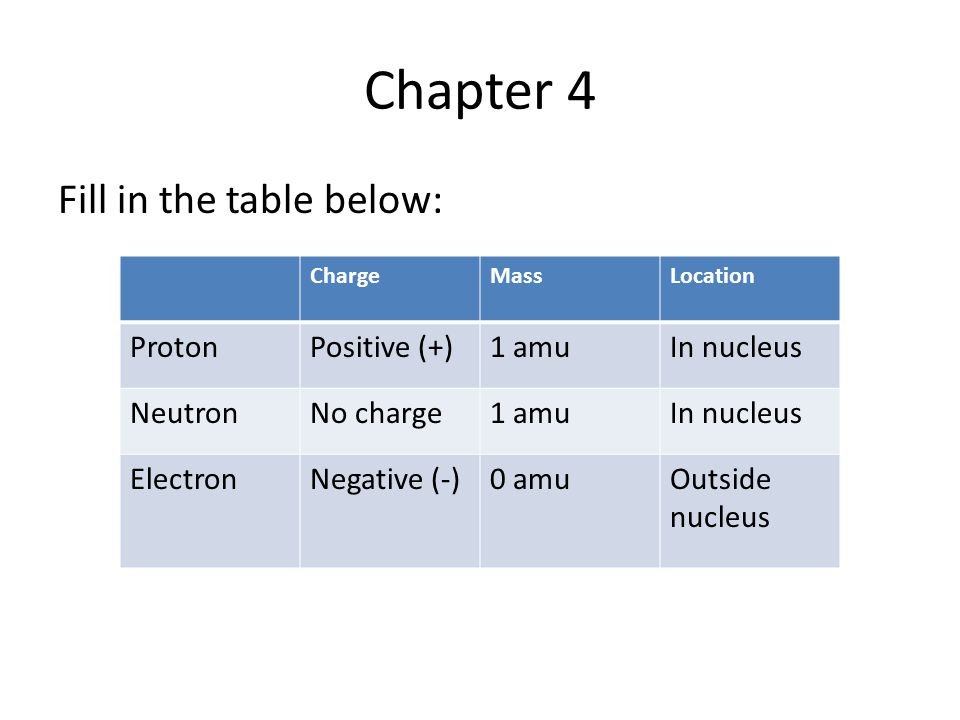 Chapter 4 Fill in the table below: Proton Positive (+) 1 amu