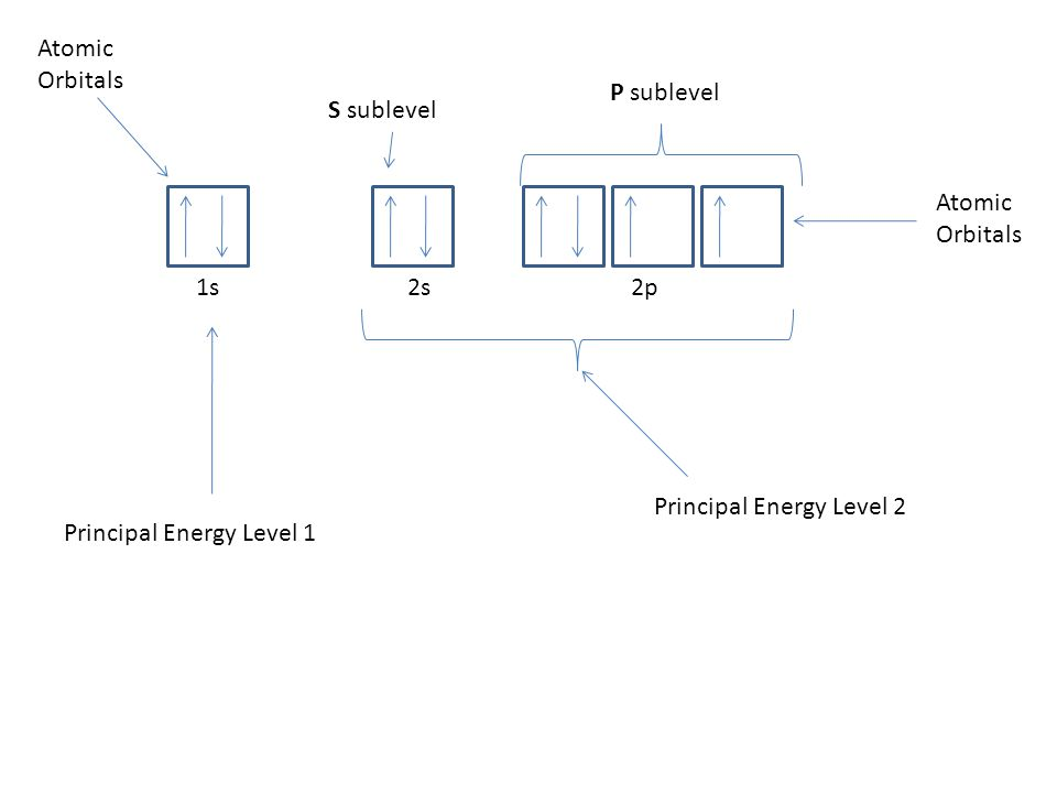 Atomic Orbitals P sublevel. S sublevel. 1s 2s 2p. Atomic Orbitals. Principal Energy Level 2.