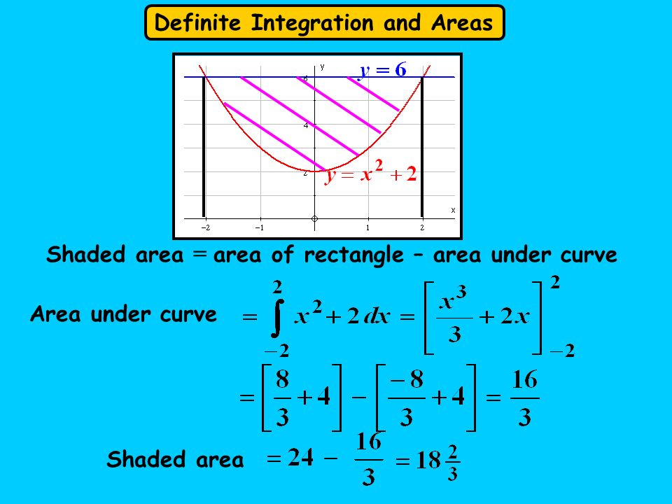 Shaded area = area of rectangle – area under curve