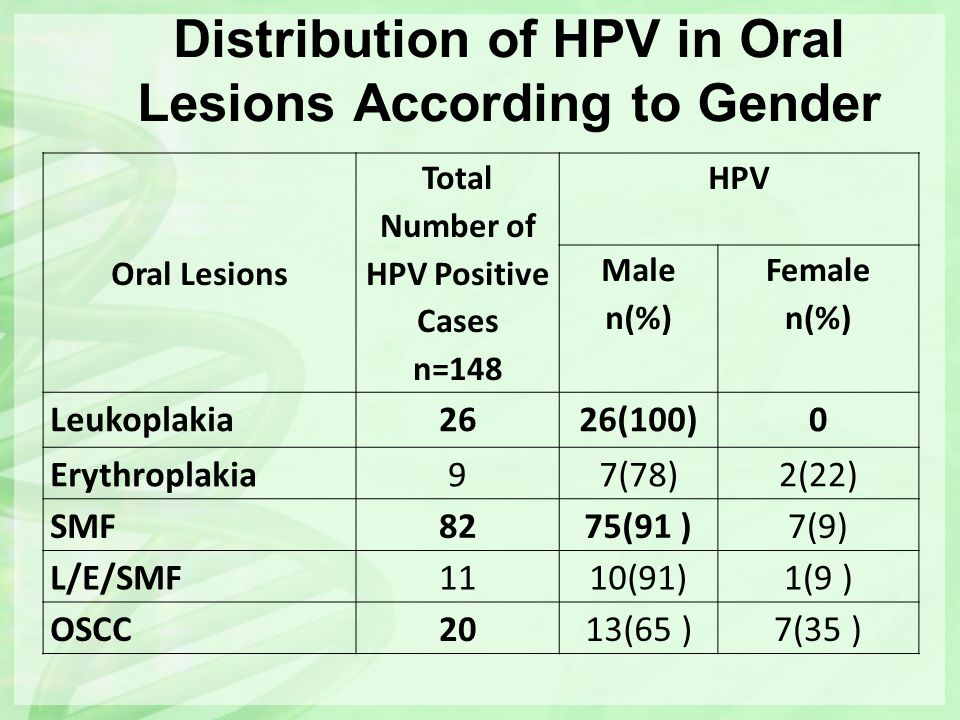 Distribution of HPV in Oral Lesions According to Gender