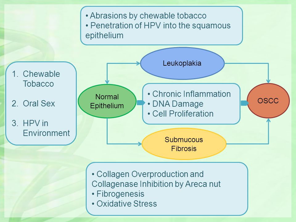 Abrasions by chewable tobacco