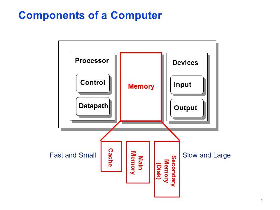 Memory Controller Core Core Core Core Shared L3 Cache