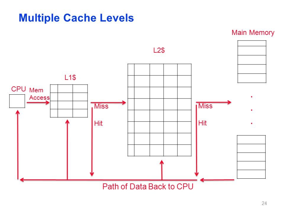 Multiple Cache Levels