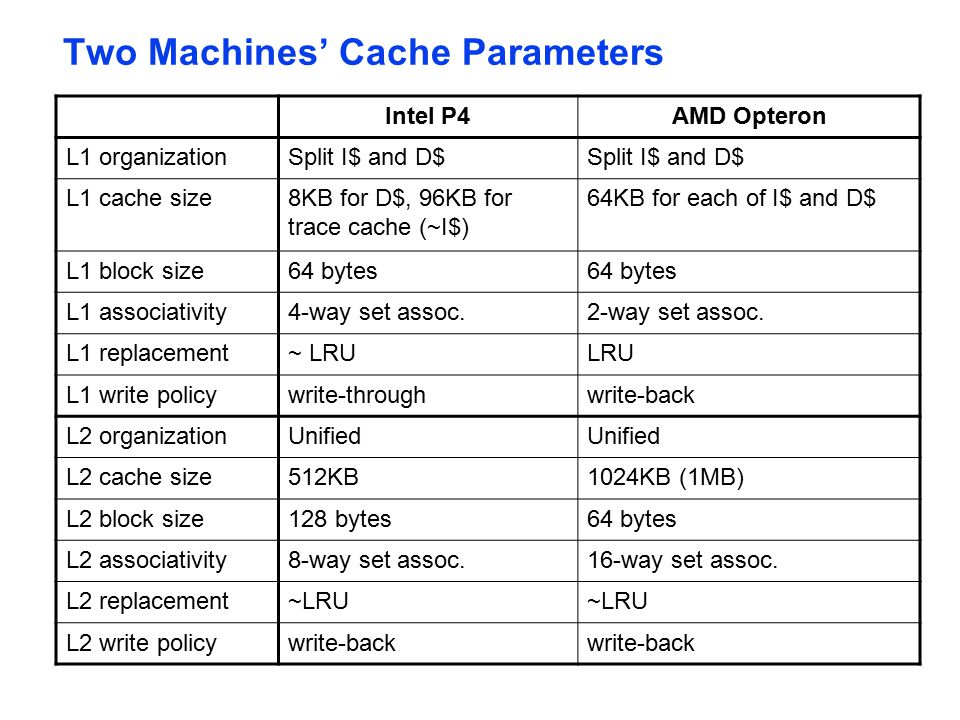 Two Machines' Cache Parameters