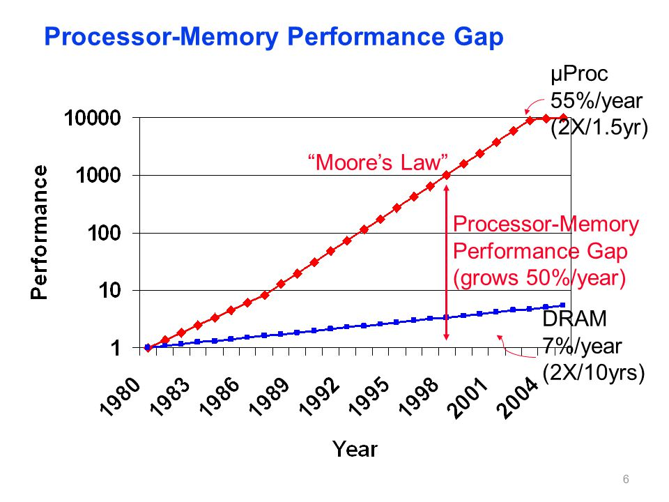 The Memory Wall Processor vs DRAM speed disparity continues to grow
