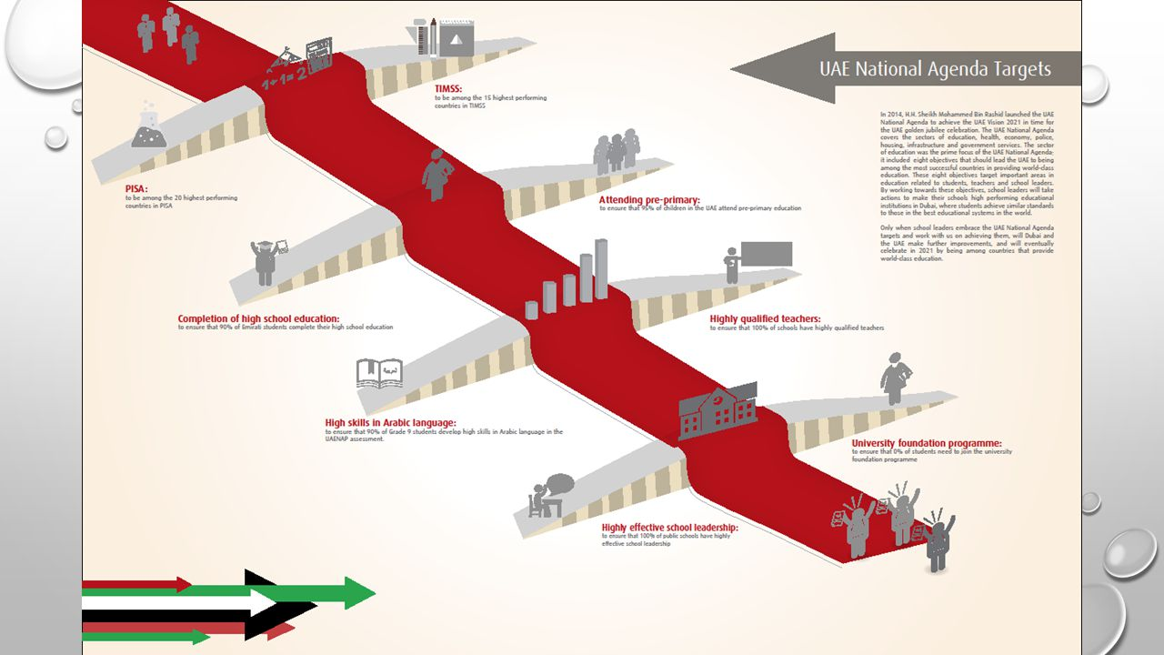 UAE National Agenda Targets