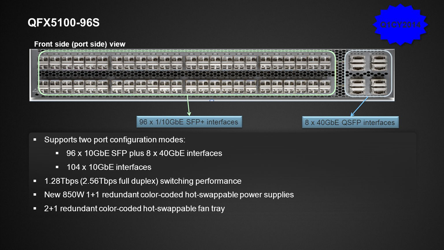 QFX5100-96s Q1CY2014 Supports two port configuration modes: