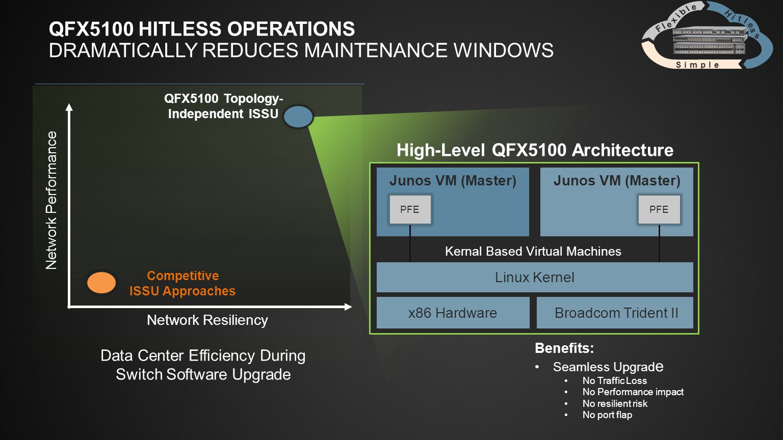 QFX5100 Hitless operations Dramatically Reduces Maintenance Windows