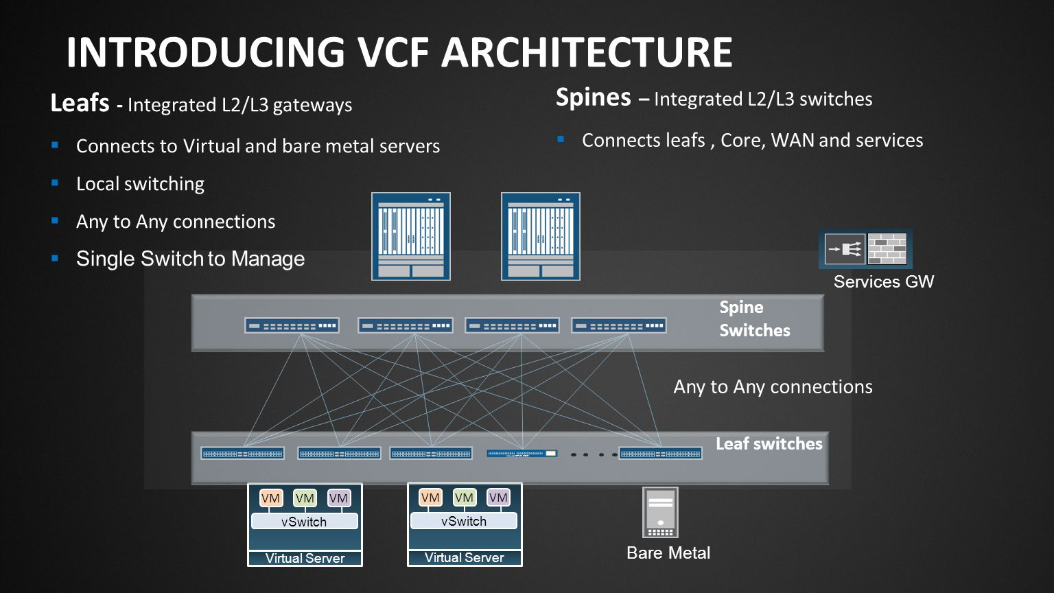 Introducing VCF architecture