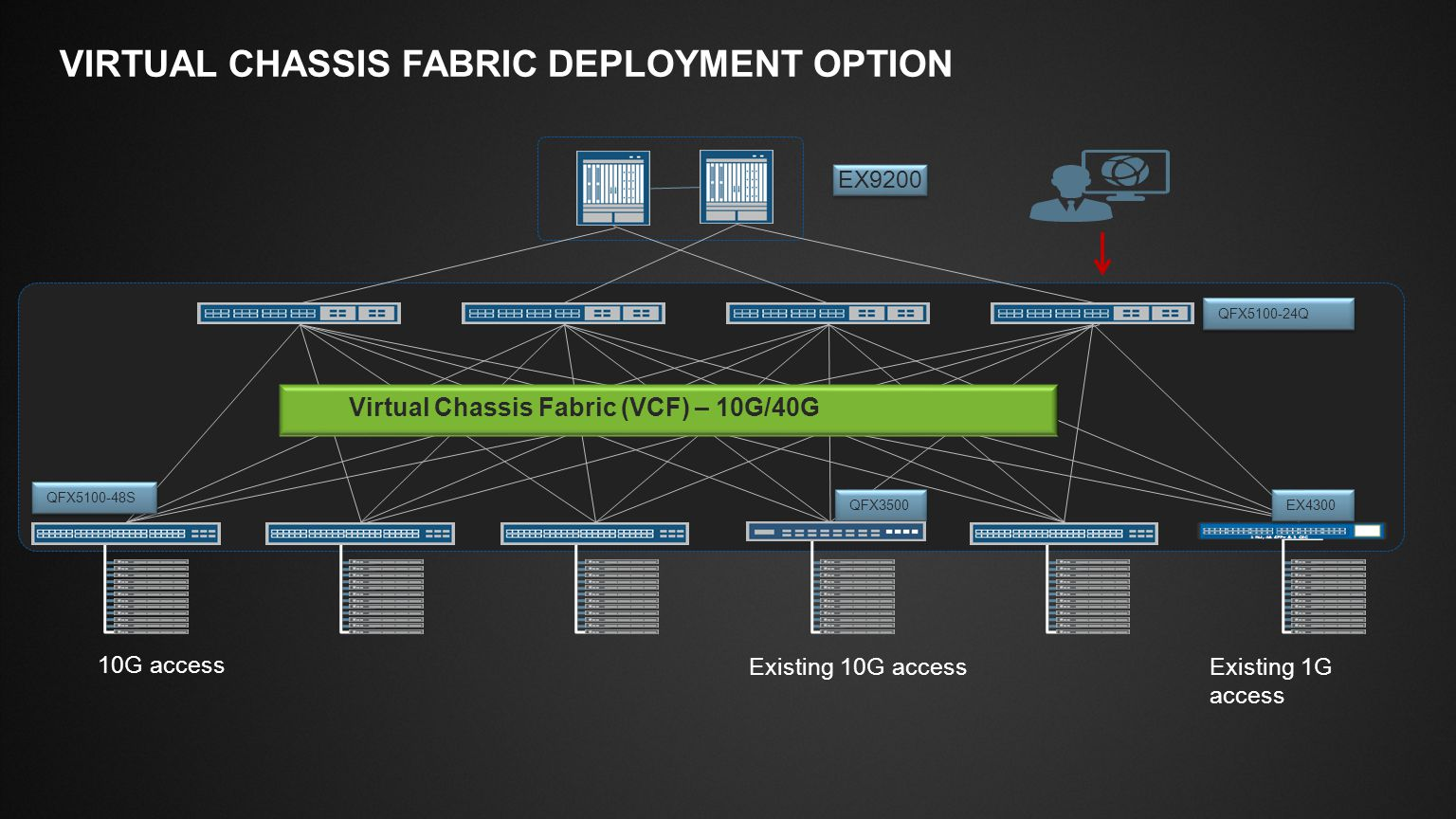 virtual chassis fabric Deployment option