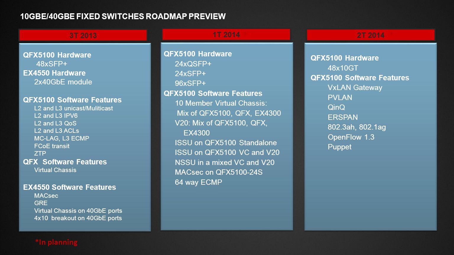 * * *In planning 10GbE/40GbE Fixed Switches ROADMAP PReview 3T 2013