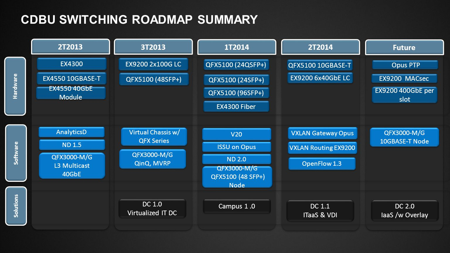 CDBU Switching roadmap summary
