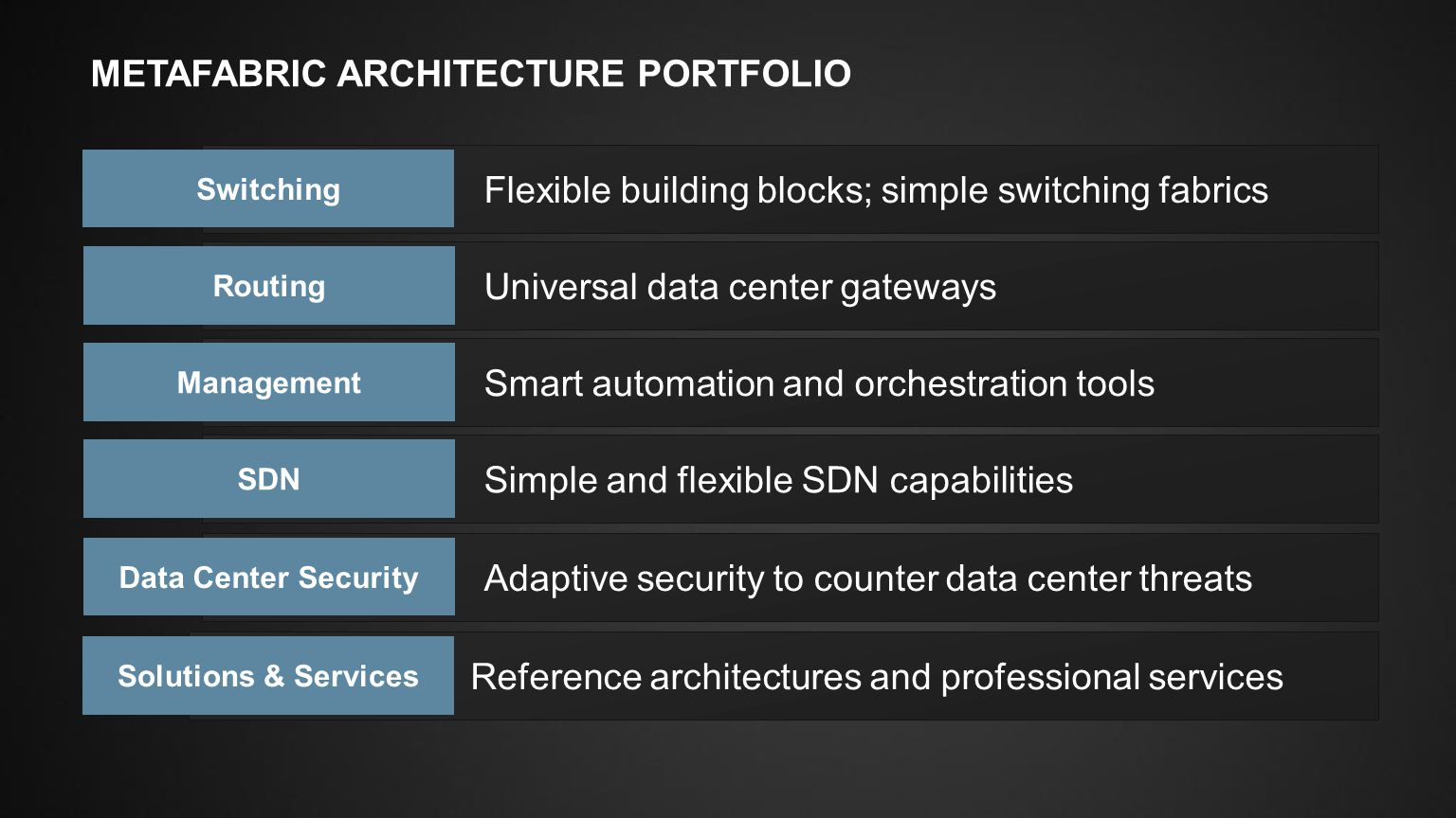 MetaFabric ARCHITECTURE portfolio