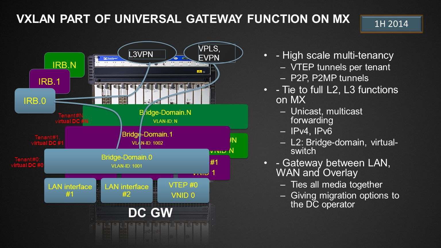 VXLAN PART OF UNIVERSAL GATEWAY FUNCTION ON MX