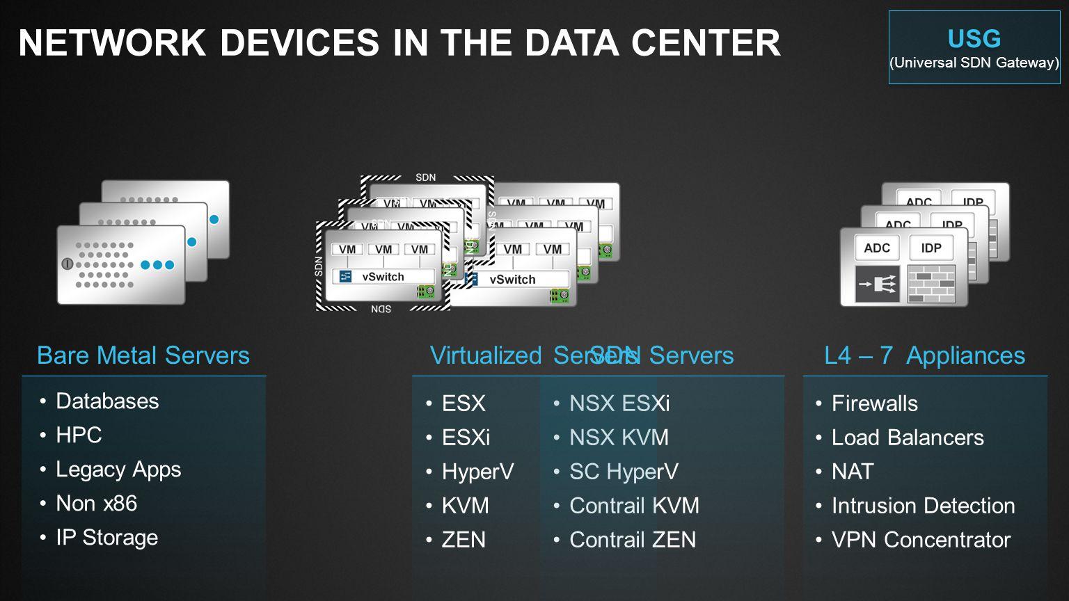 (Universal SDN Gateway)