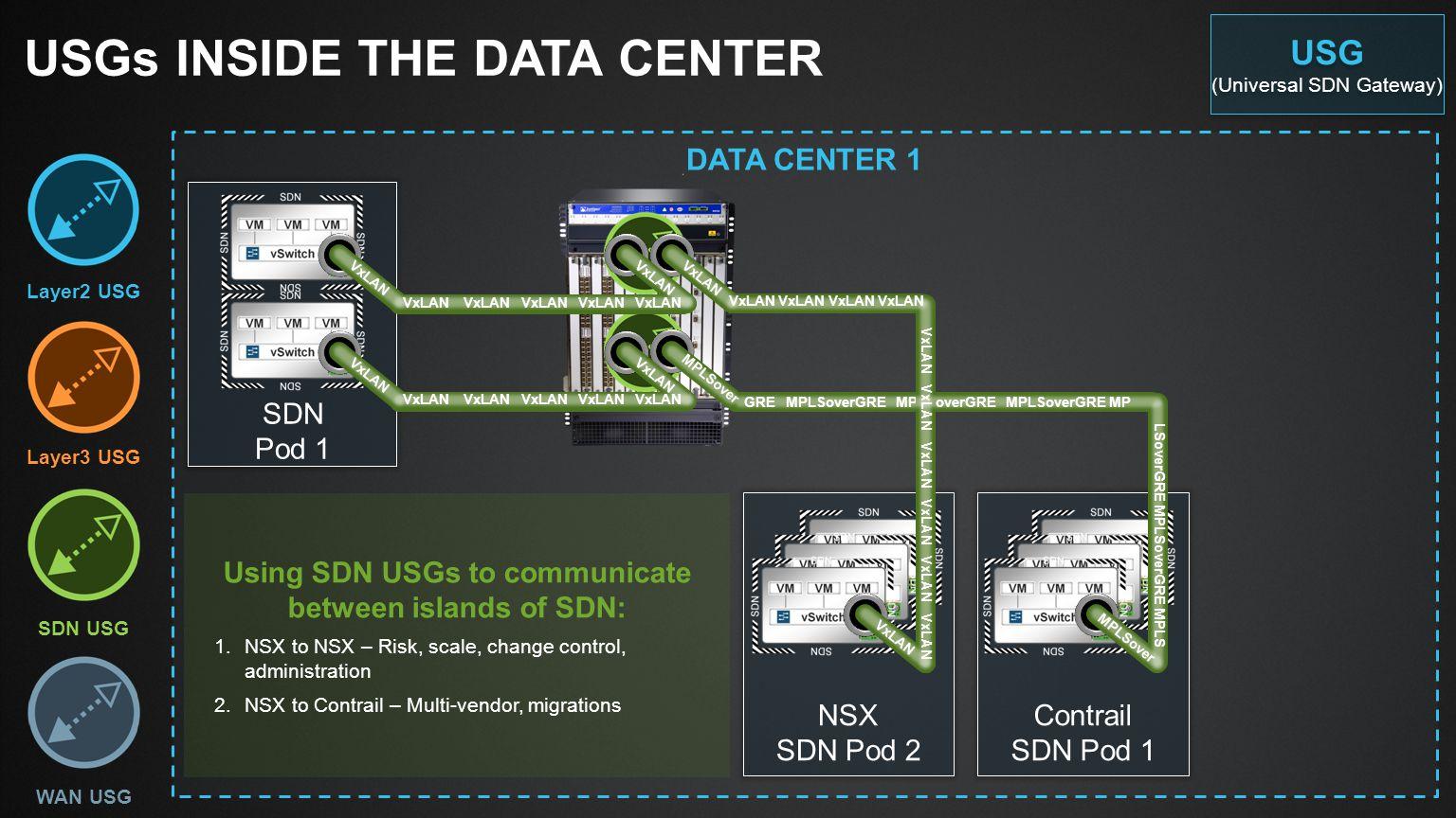 USGs inside the Data center