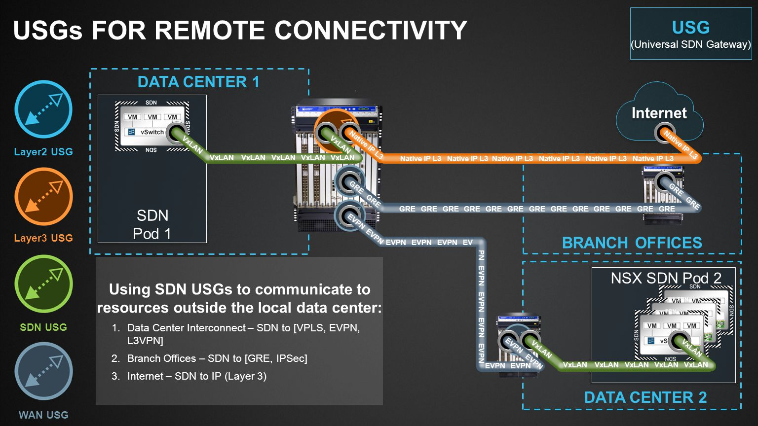 USGs for remote connectivity