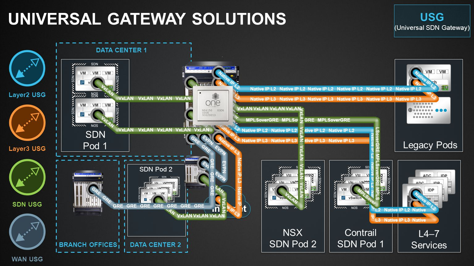 Universal gateway solutions