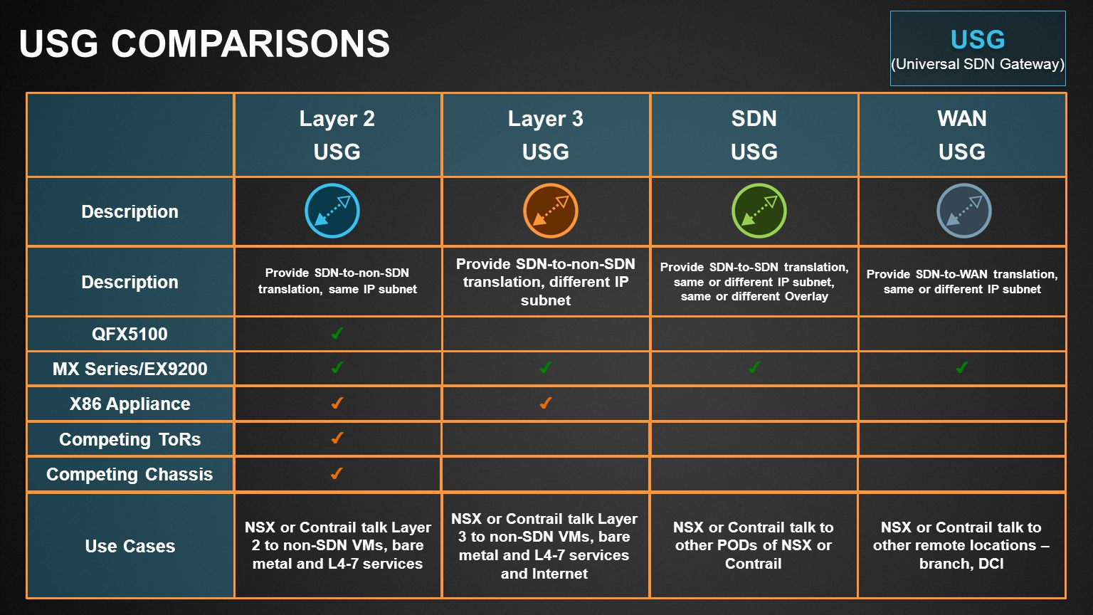 USG Comparisons USG Layer 2 USG Layer 3 SDN WAN Description QFX5100