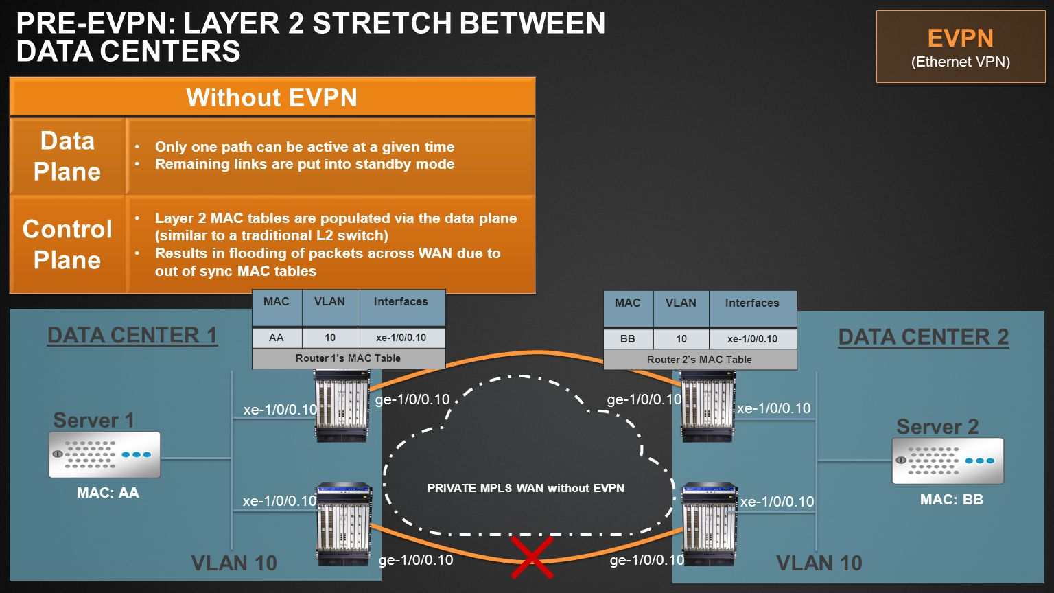 PRIVATE MPLS WAN without EVPN
