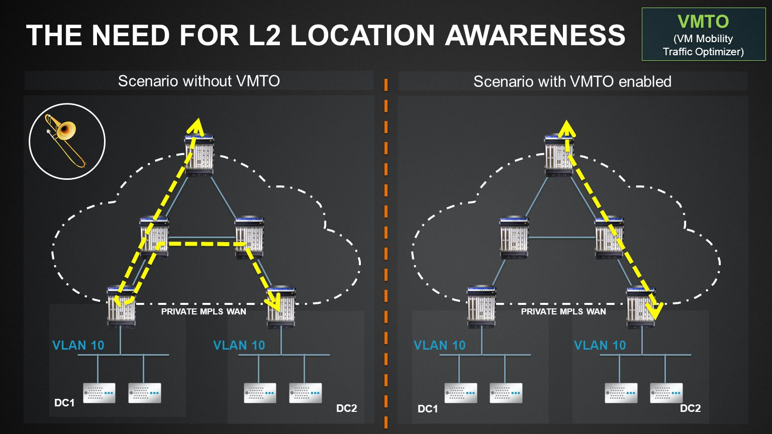 Scenario with VMTO enabled