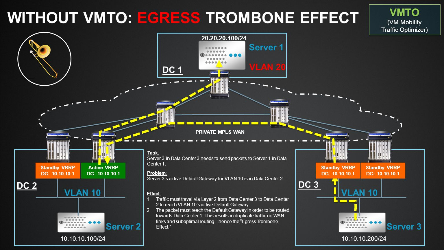 Without VMTO: Egress Trombone Effect