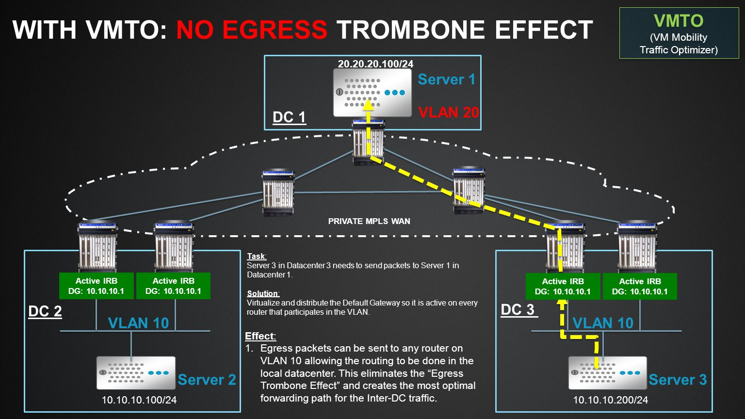 With VMTO: No Egress Trombone Effect